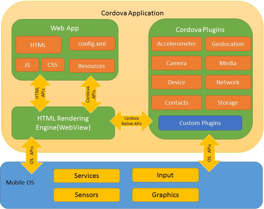 Architectural overview of cordova platform apache cordova Architecture designing app